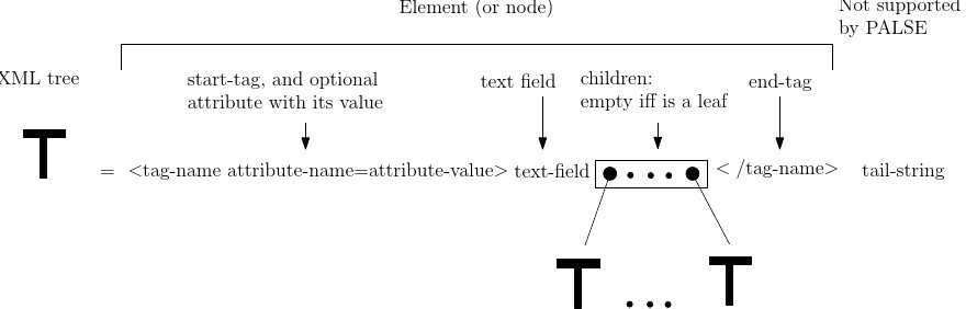 Structural bioinformatics library user manual the xml trees handled by palse note that a tree t is recursively defined from elements ccuart Gallery